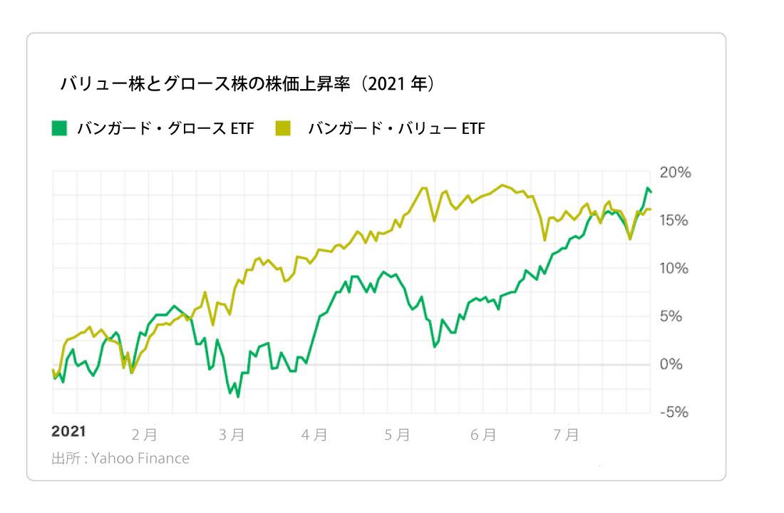 バリュー株とグロース株の株価上昇率【2021年】
