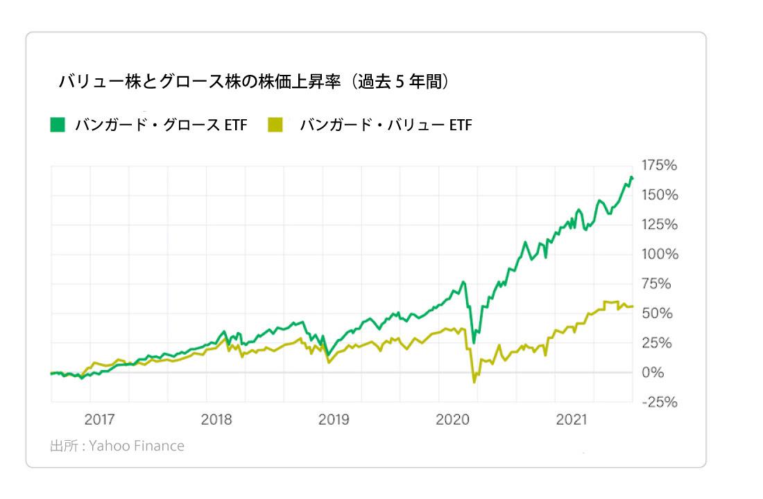 バリュー株とグロース株の株価上昇率【過去5年】