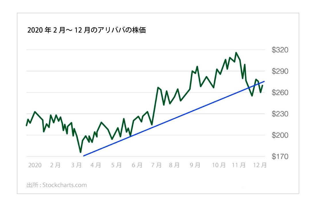 2020年2-12月のアリババの株価