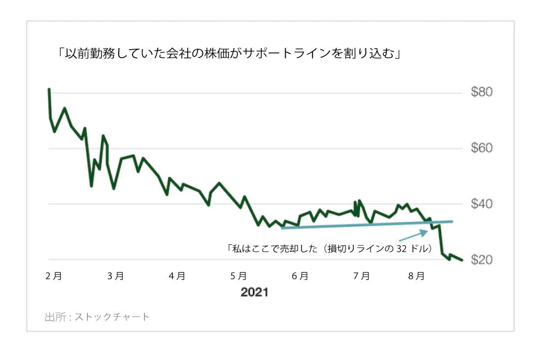 以前勤務していた会社の株価がサポートラインを割り込む