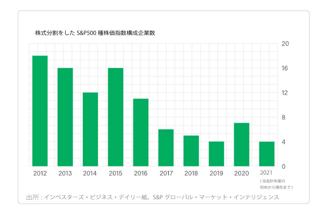 株式分割をしたS&P500種株価指数構成企業数