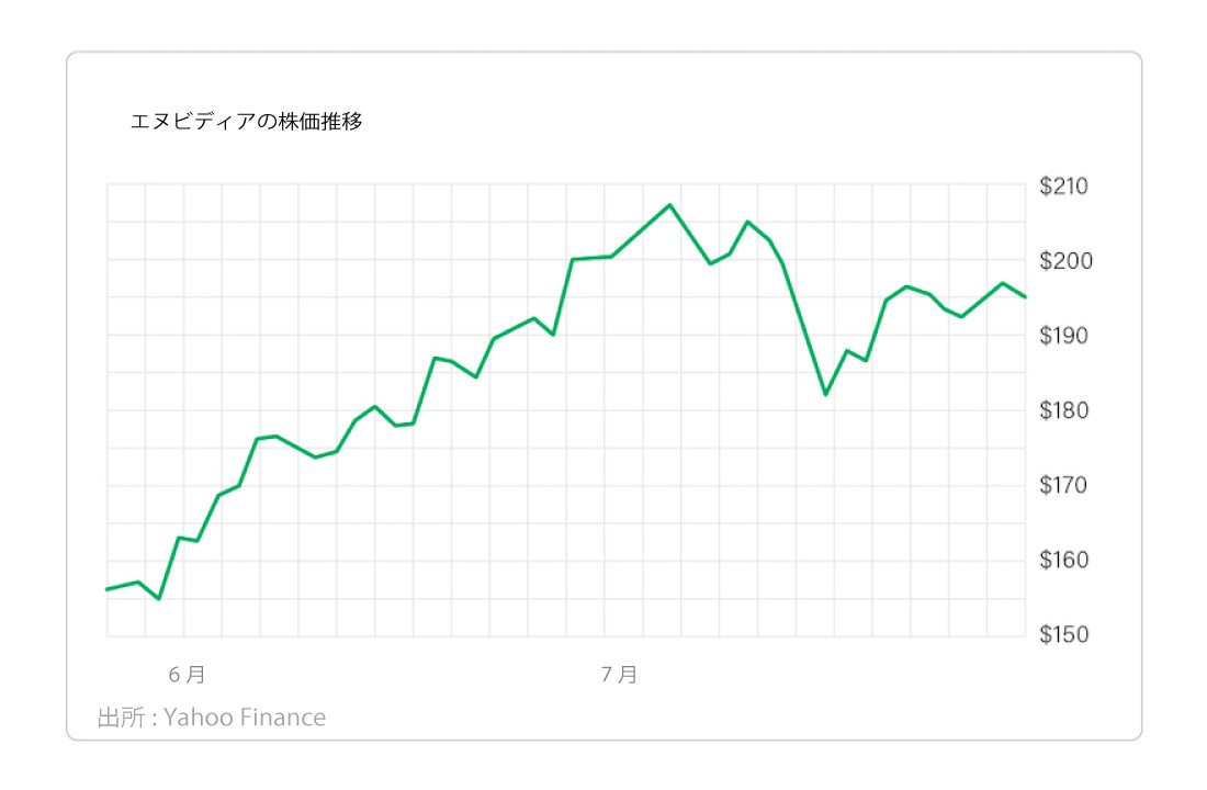 エヌビディアの株価指数