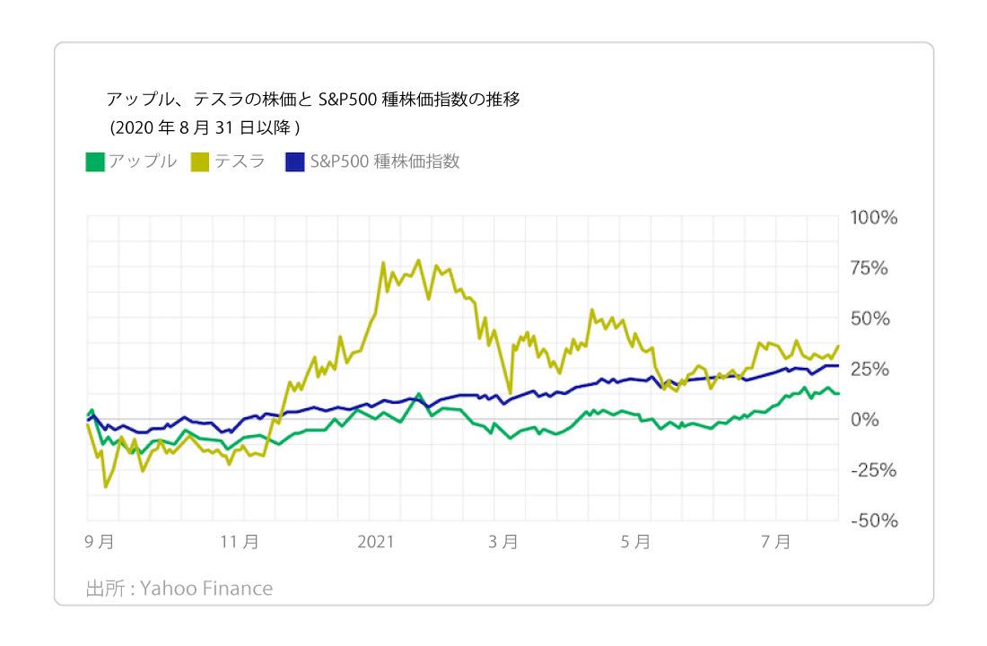 アップル、ステラの株価とS&P500種株価指数の推移